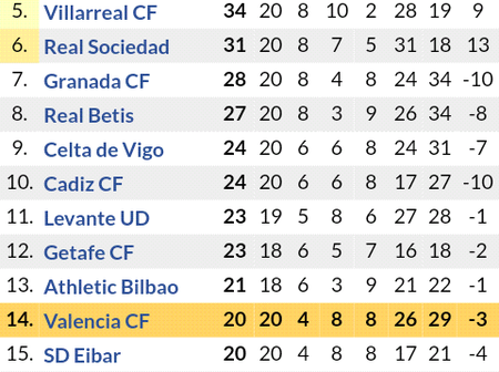 Huge Changes in Laliga Table Standings After Barcelona Won 2-0 & Atletico Madrid won 3-1