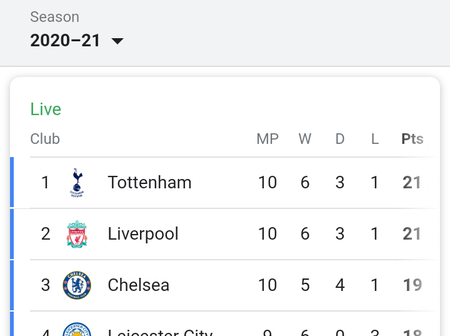 After Man utd beat Southampton 3-2 and Chelsea drew Tottenham, look at how the EPL table looks like