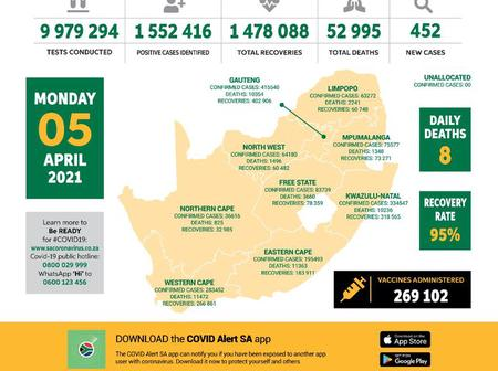 Number Of Covid-19 New Cases Gradually Decreased During And After Easter In South Africa