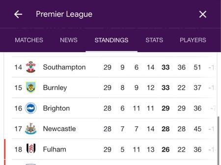 The EPL table after Manchester United and West Ham United's match