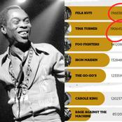 Fela Kuti Tops Rock And Roll Hall Of Fame Nominees Voting Poll, See The Votes He Has Gathered So Far