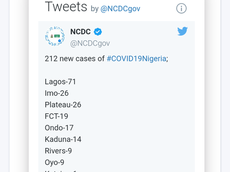 NCDC discharges 53 Covid-19 patients on 12th of November