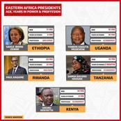Eastern Africa Presidents Age, Years in Power And Proffesion