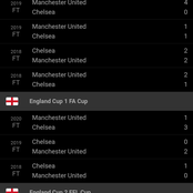 See Chelsea's former fixtures against United that suggests the game will be in Favour of Chelsea.