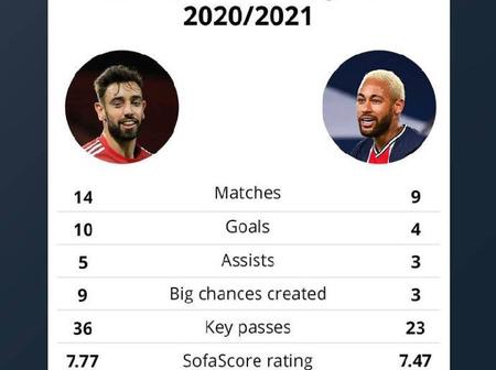 Checkout This Bruno Fernandez And Neymar Jr. 2020/2021 Current Statistics In All Competition