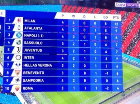 SEE How The Serie A Table Looks After Ibrahimovic Scored 2 Goals And Juventus Played 1:1