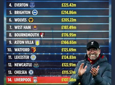 See the richest clubs in Premier League