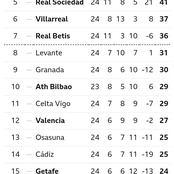 After Barcelona Won Elche 3-0, This Is How The Spanish La Liga Table Looks Like