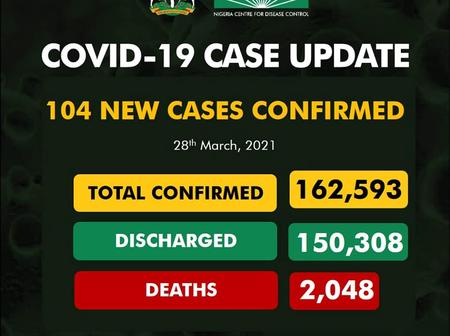 COVID-19: NCDC reports 104 New Infections, 7 Deaths [Full Details]