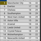 Man. United Maintains the Top Position After a Goaless Draw at Anfield