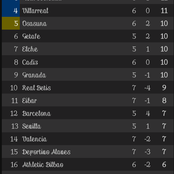 After Real Valladolid vs Deportivo Alaves' game, This is how the Spanish La Liga Table looks like