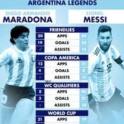 Head-To-Head Statistics For The Argentinian Legends: Lionel Messi And Diego Armando Maradonna