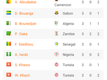 AFCON 2022: Tables, Results, Qualified teams, Top scorers after Round 5 matches