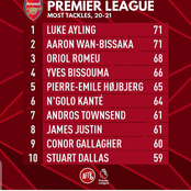 Premier League Players With The Most Tackles This Season