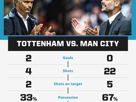 Despite Manchester City 22 Shot On Target, Jose Morinnho Master Plan Against Pep Made The Difference