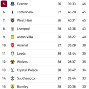 After Manchester United Won 2-0 And Tottenham Won 4-1, This Is How Premier League Table Changed.