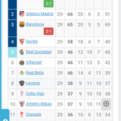 After Real Madrid Climbed Up On The La Liga Table, See How The Top Scorers And La Liga Table Changed