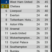 After Arsenal won 3-1 and Chelsea drew 0-0, see how the EPL table looks like
