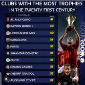 Clubs with Most Trophies in The 21st Century