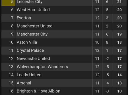 After Liverpool Drew 1-1 With Fulham, This Is How The Premier League Table looks Like