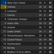 After Liverpool And Arsenal Won Their Games This Weekend, See How The Premier League Table Stands.