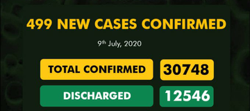 NCDC reports 499 new cases of Covid-19 as confirmed cases result to 30748