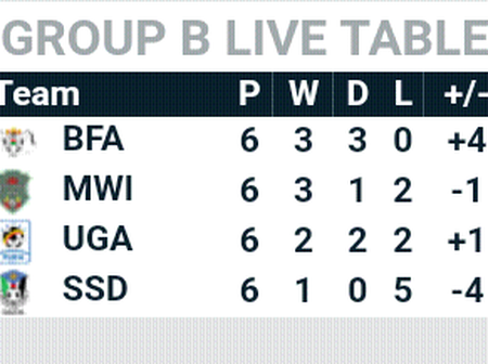 After monday AFCON qualification group B round 6 fixtures, this is how the group B table looks like