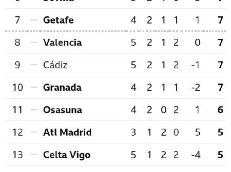 After Barcelona drew 1-1 with Sevilla at Camp Nou, This is how The Spanish La Liga Table Looks Like