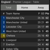 After Man City Won 2-1 And Aston Villa Won 1-0, This Is How The EPL Table Looks