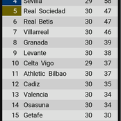 Final La liga table after yesterday's games as Atletico fumble again in title race