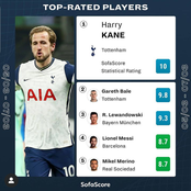 Top Rated Players This Week Based on Their Performances