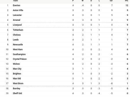 After Liverpool and Man Utd humiliating defeat today, this is how the EPL Table look like