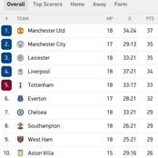 This Is How The EPL Table Looks Like After All The 8 EPL Matches Over The Weekend
