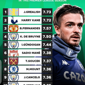 Highest Players Rating in Premier League this season