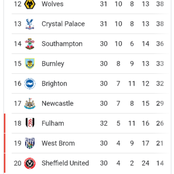 After Chelsea won 4-1, and Liverpool won 2-1, See how the premier league table currently looks like.