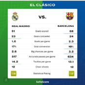 Barcelona And Real Madrid's 2020/21 La Liga Statistics