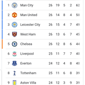 EPL Table: See Where Man U Moved After A goalless Draw with Chelsea