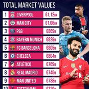 Europe's Top 5 Leagues Most Valuable Teams - Chelsea Currently Ranked Above Manchester United