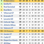 After Valencia edged Villareal 2-1, See Where Barcelona & Real Madrid Dropped to in Laliga Table