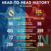 After Real Madrid Won Yesterday, See The New Head-to-Head El Classico Records Of The 2 Teams