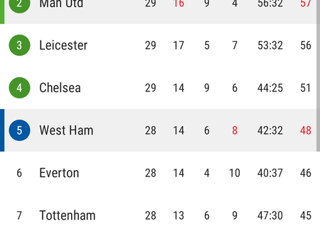 After Man United Beat West Ham 1-0, See Their New Position On EPL Table