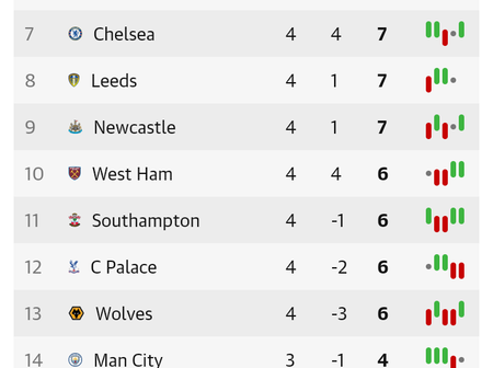 English Premier League Table After Matchday 4 Fixtures