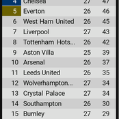 EPL table after yesterday's games as Chelsea close gap on Man united and Leicester