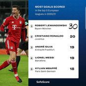 After The Games Today, See The Top 5 Players With The Most Goals Scored In Europe's Top 5 Leagues.