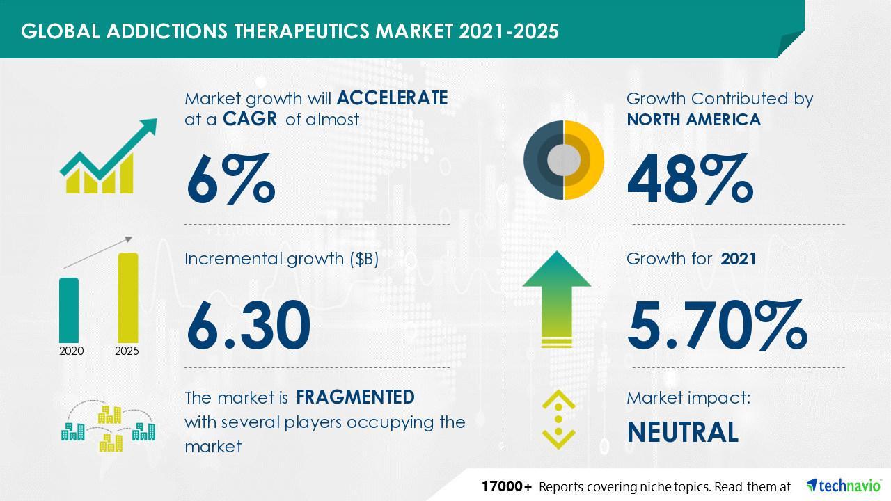 $6.3 Billion Growth in Addiction Therapeutics Market During 2021-2025