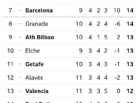 Spanish La Liga Table After Yesterday's Matches