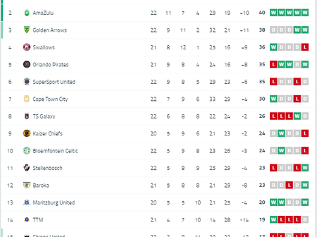 Sundowns 2-1 Chippa United: Latest Log standing as the Brazilians march towards the tittle.