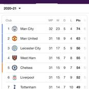 Now That Manchester United Have Beaten Tottenham, See What The Top 4 Race Looks Like