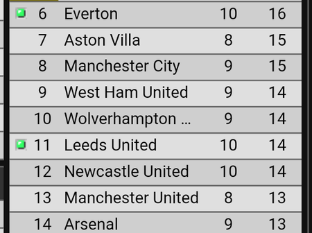 After Everton lost and Man city won, see where Tottenham and Man United dropped to on the PL table