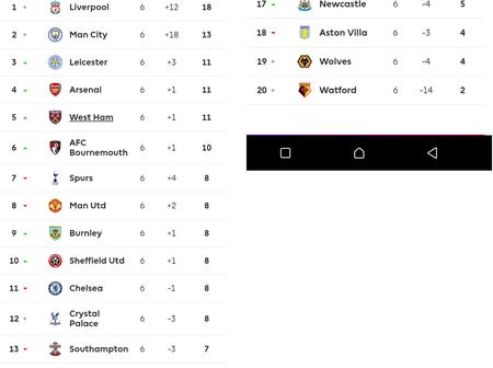 Comparing The EPL Table of This Season And Last Season After Game Six